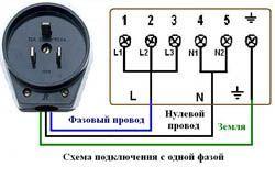 Подключение электроплиты в Салавате. Электромонтаж компанией Русский электрик