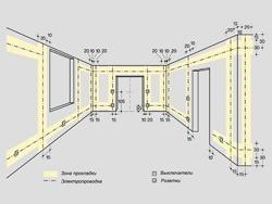 Основные правила электромонтажа электропроводки в помещениях в Салавате. Электромонтаж компанией Русский электрик